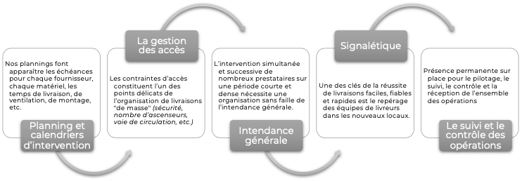 Planning d'interventions